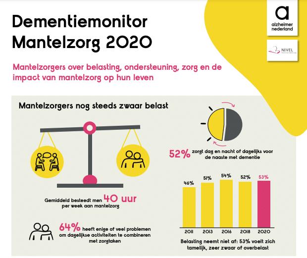 Mantelzorg monitor 2020: Mantelzorgers zwaar belast
